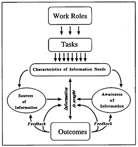 Model Of Information Seeking Professionals